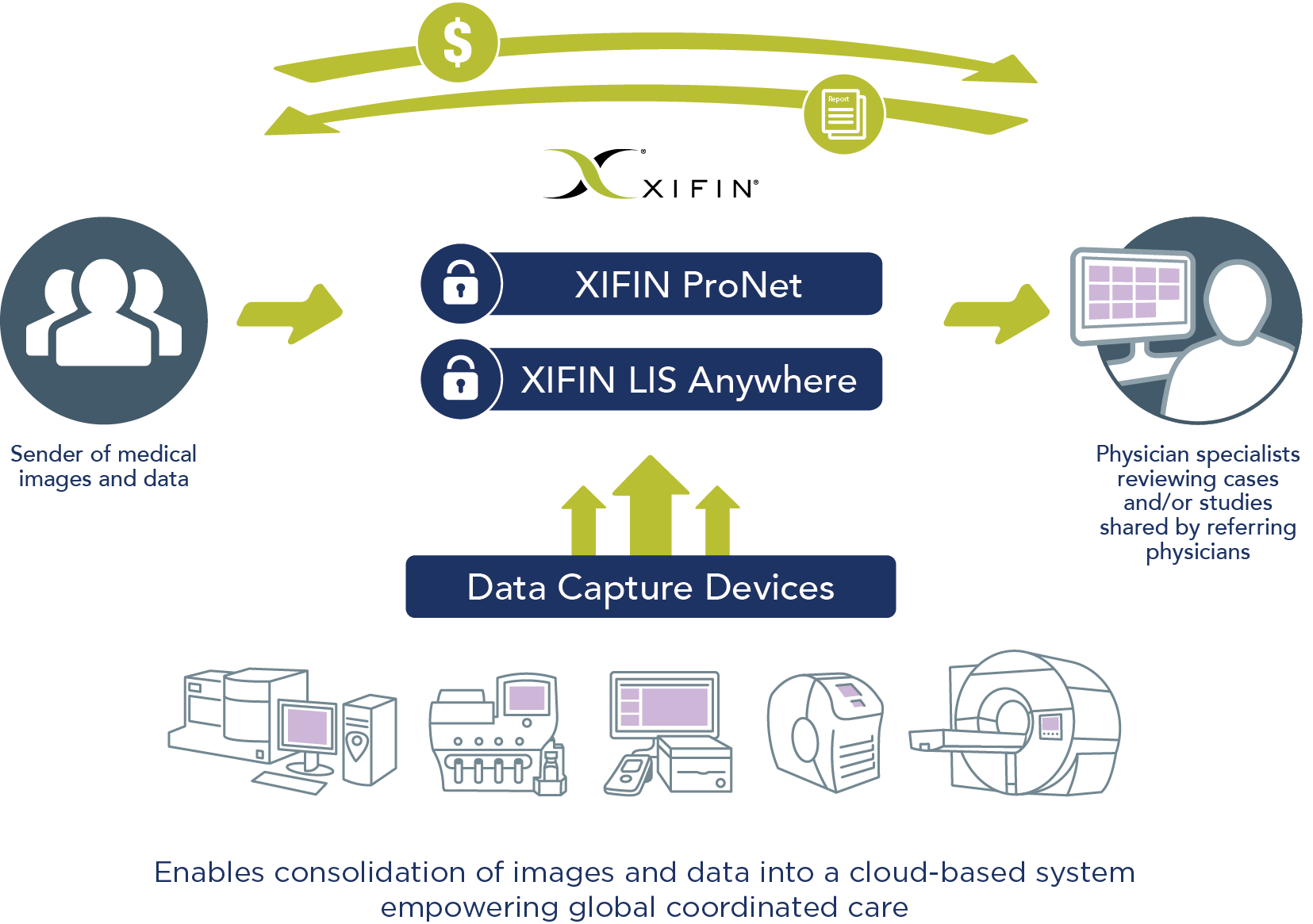 XIFIN ProNet enables consolidation of images and data into a cloud-based system empowering global coordinated care