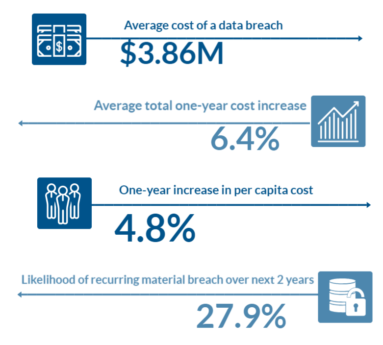 Blog-April-Customer Data- Infographic