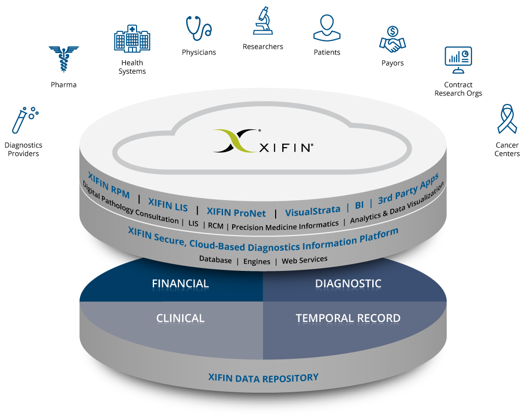 XIFIN Integrated Platform