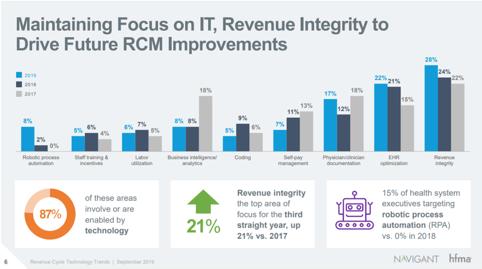Blog Post- Revenue Integrity