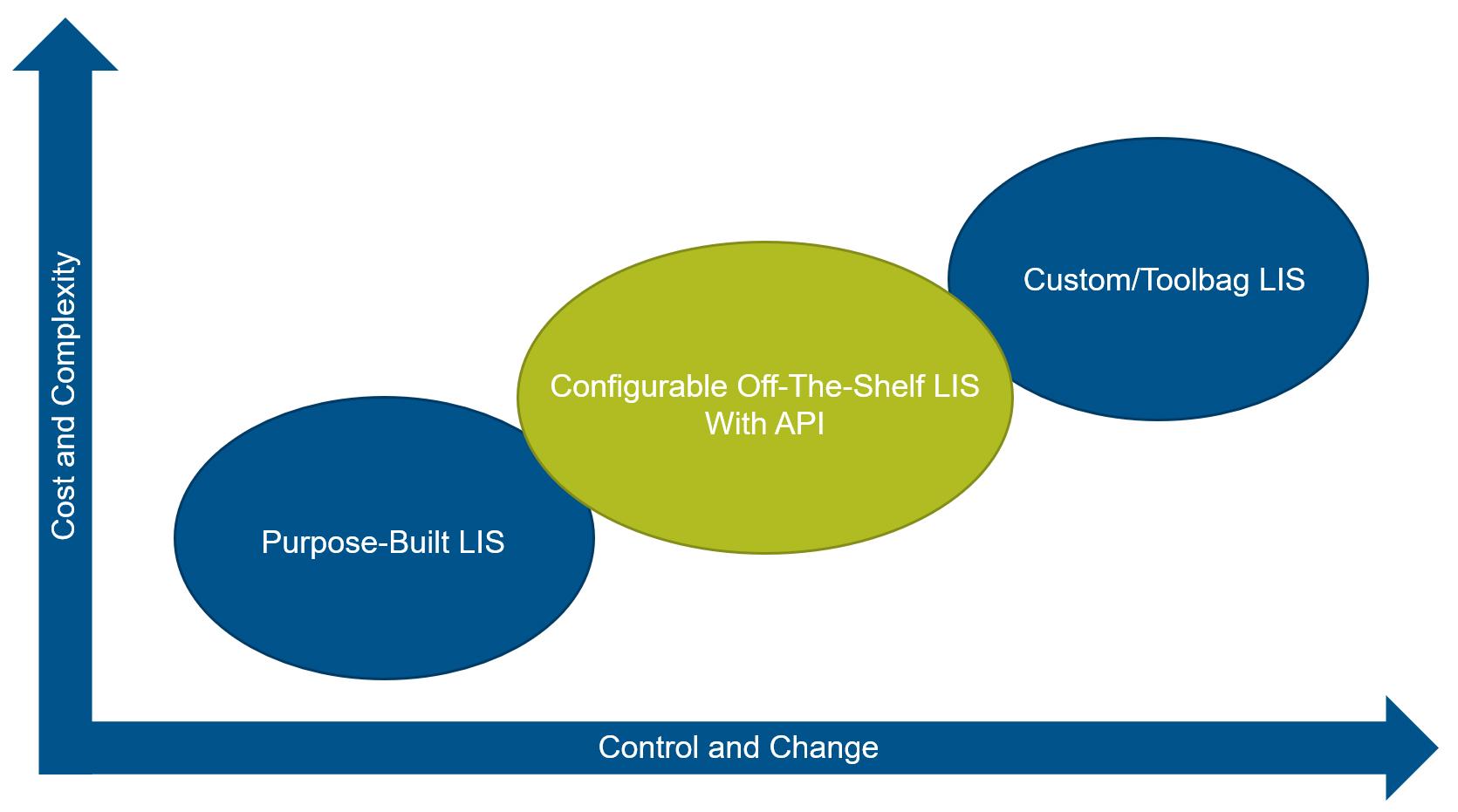 LIS Diagram