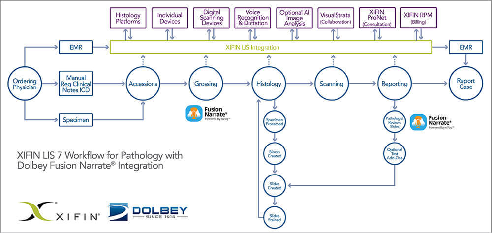 XIFIN LIS and Dolbey Workflow Diagram