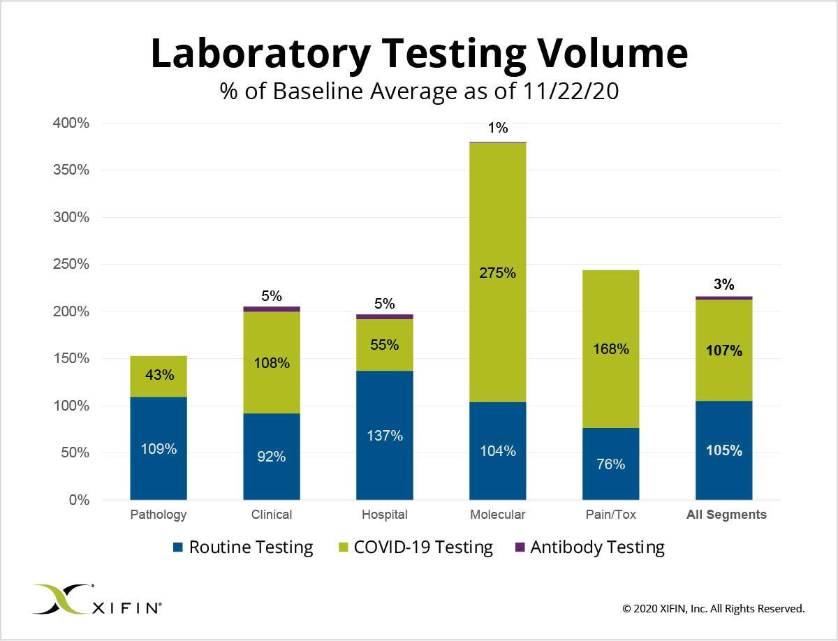 XIFIN-Laboratory-Testing-Volume_11-22-20
