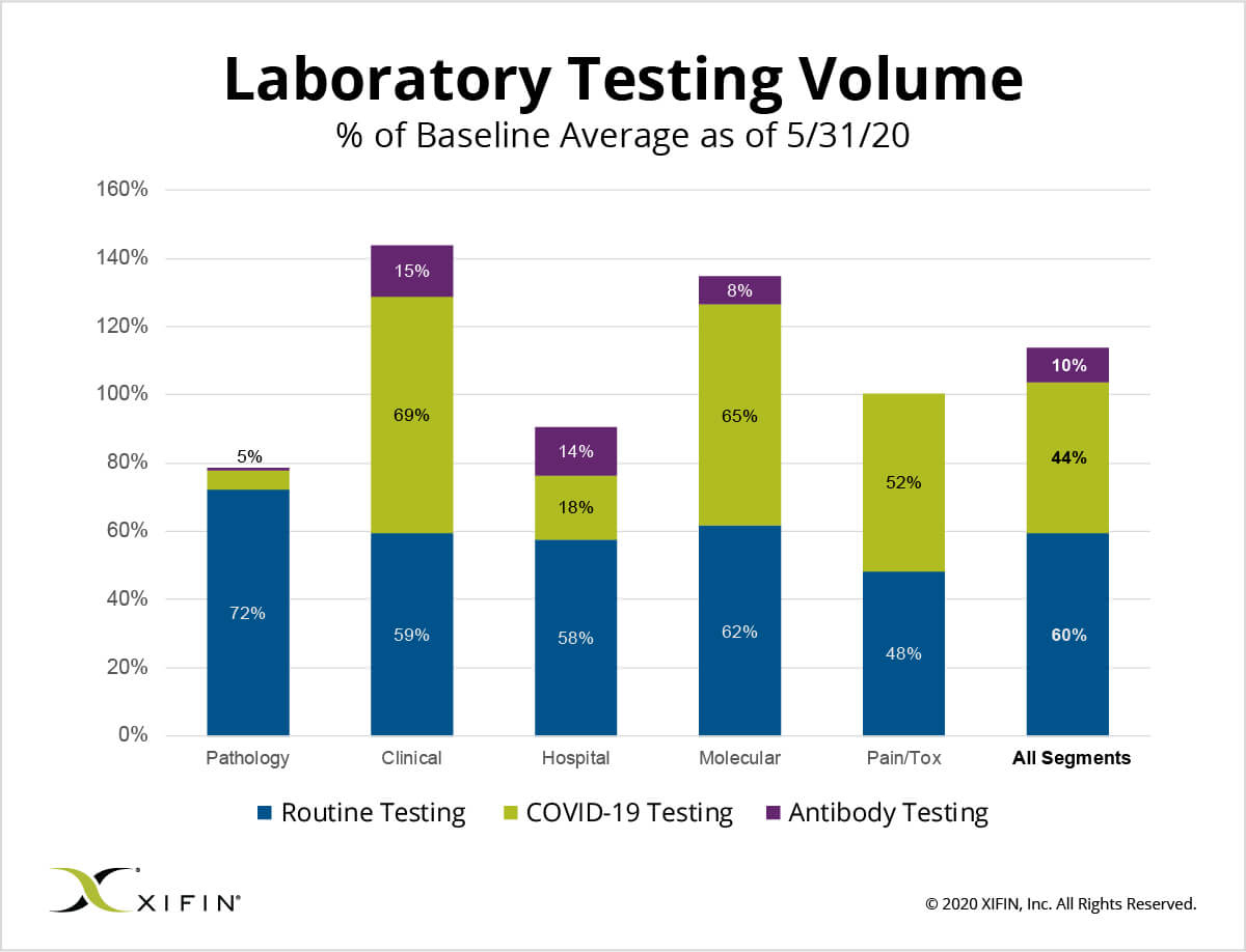 XIFIN-Laboratory-Testing-Volume_5-31-20