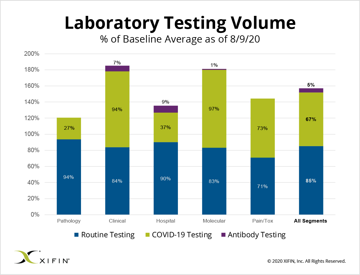 XIFIN Laboratory Testing Volume as of August 9, 2020