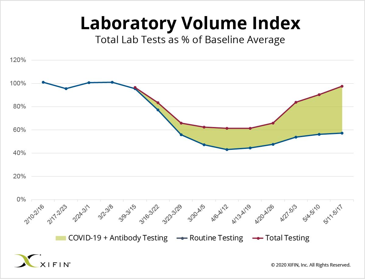 XIFIN Laboratory Volume Index