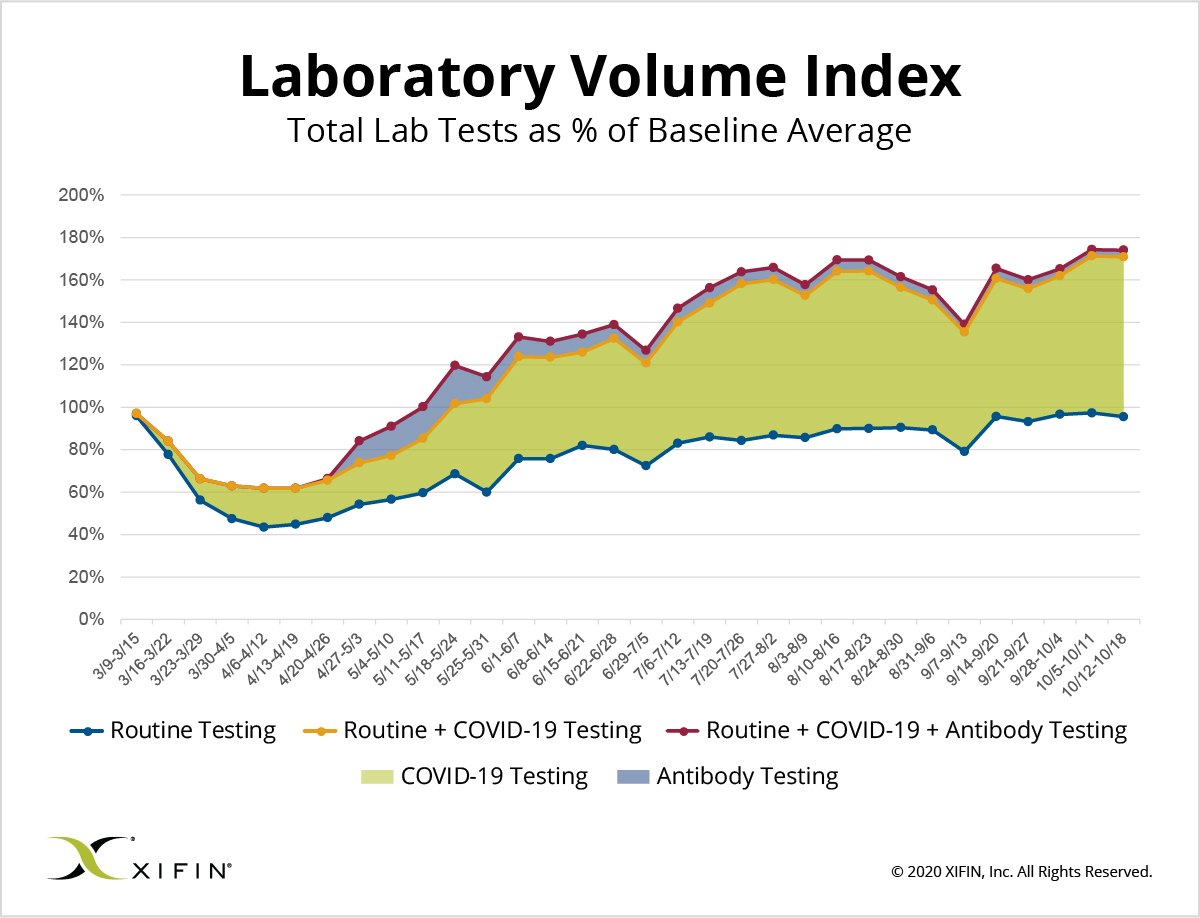 XIFIN Laboratory Volume Index as of October 18, 2020
