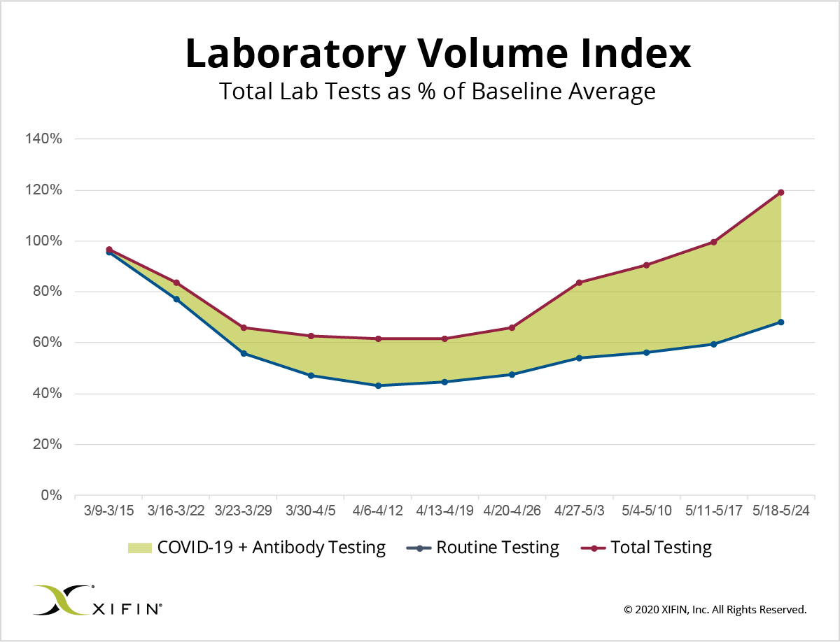 XIFIN Laboratory Volume Index as of May 24, 2020