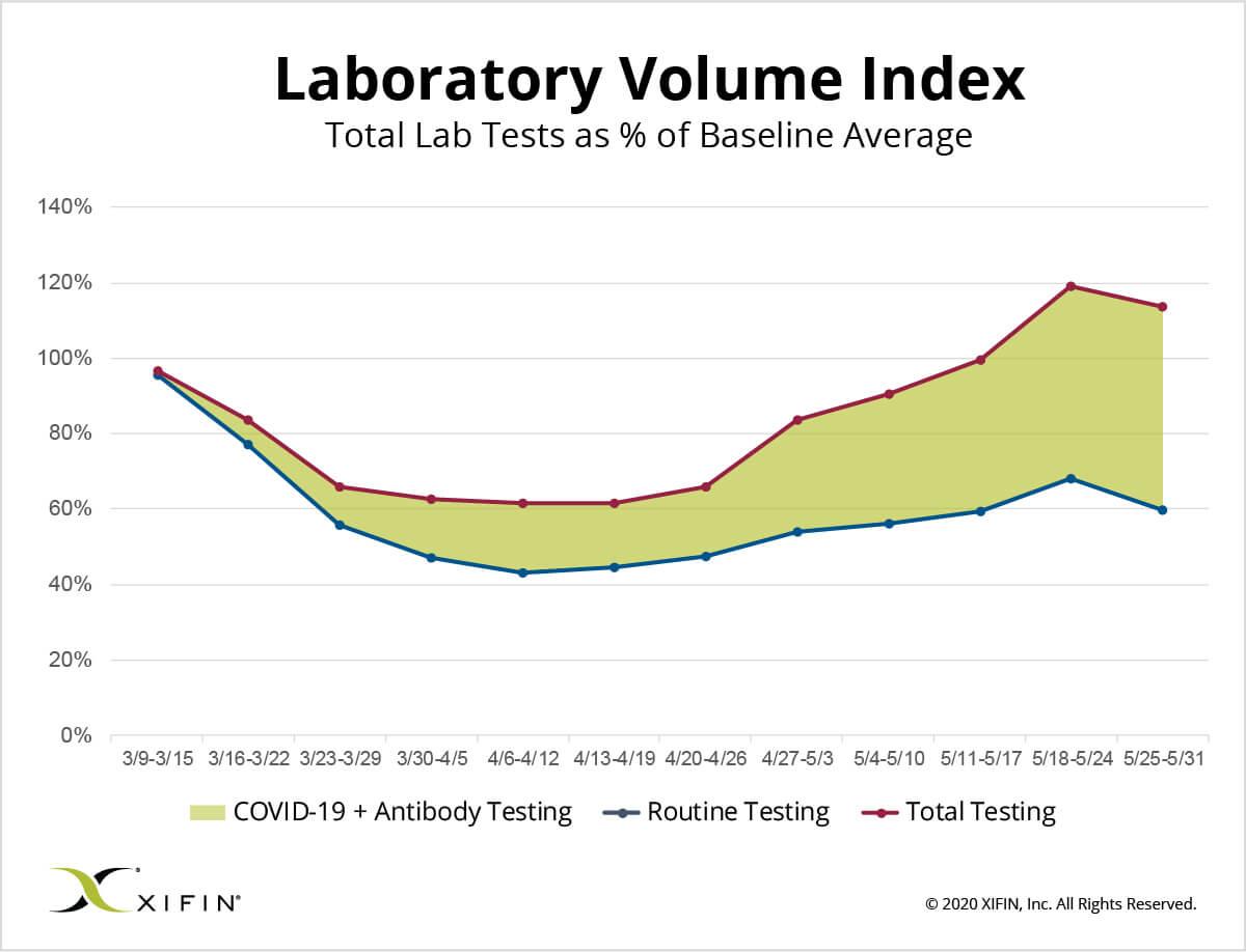 XIFIN-Laboratory-Volume-Index_5-31-20