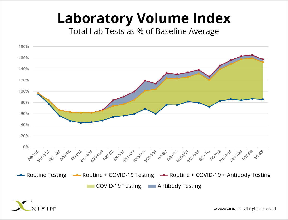 XIFIN Laboratory Volume Index as of August 9, 2020