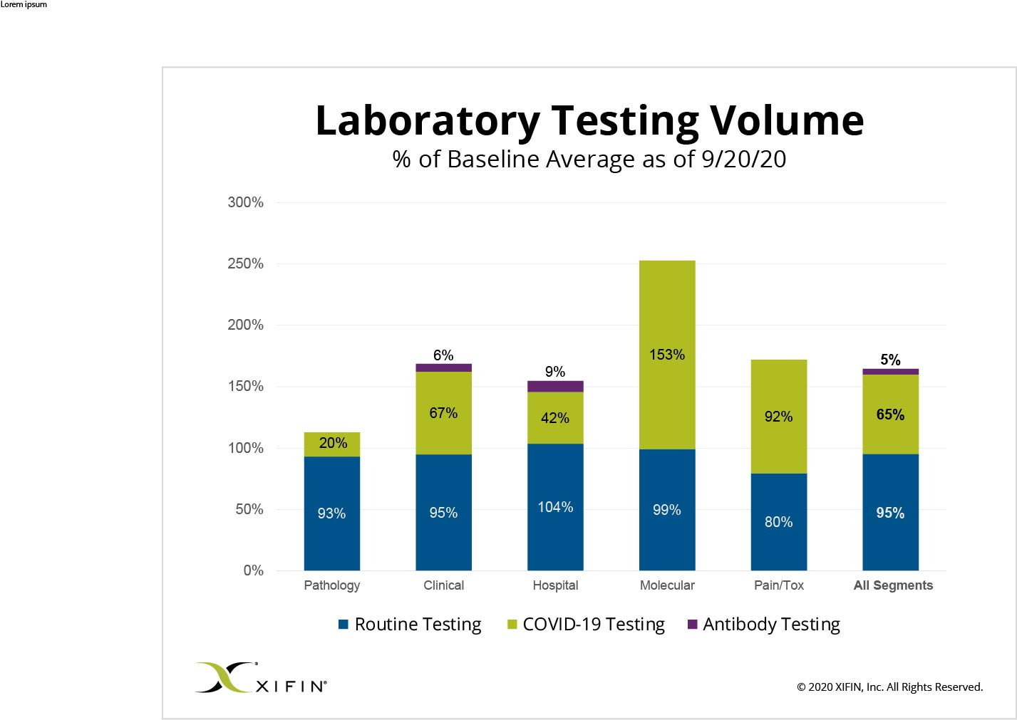 XIFIN_Laboratory_Testing_Volume_9-20-20