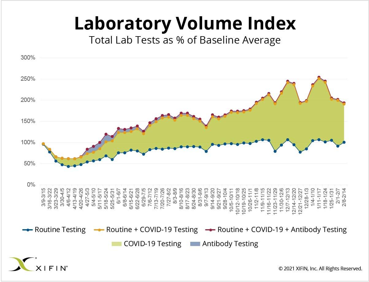 XIFIN-Laboratory-Volume-Index_2-14-21