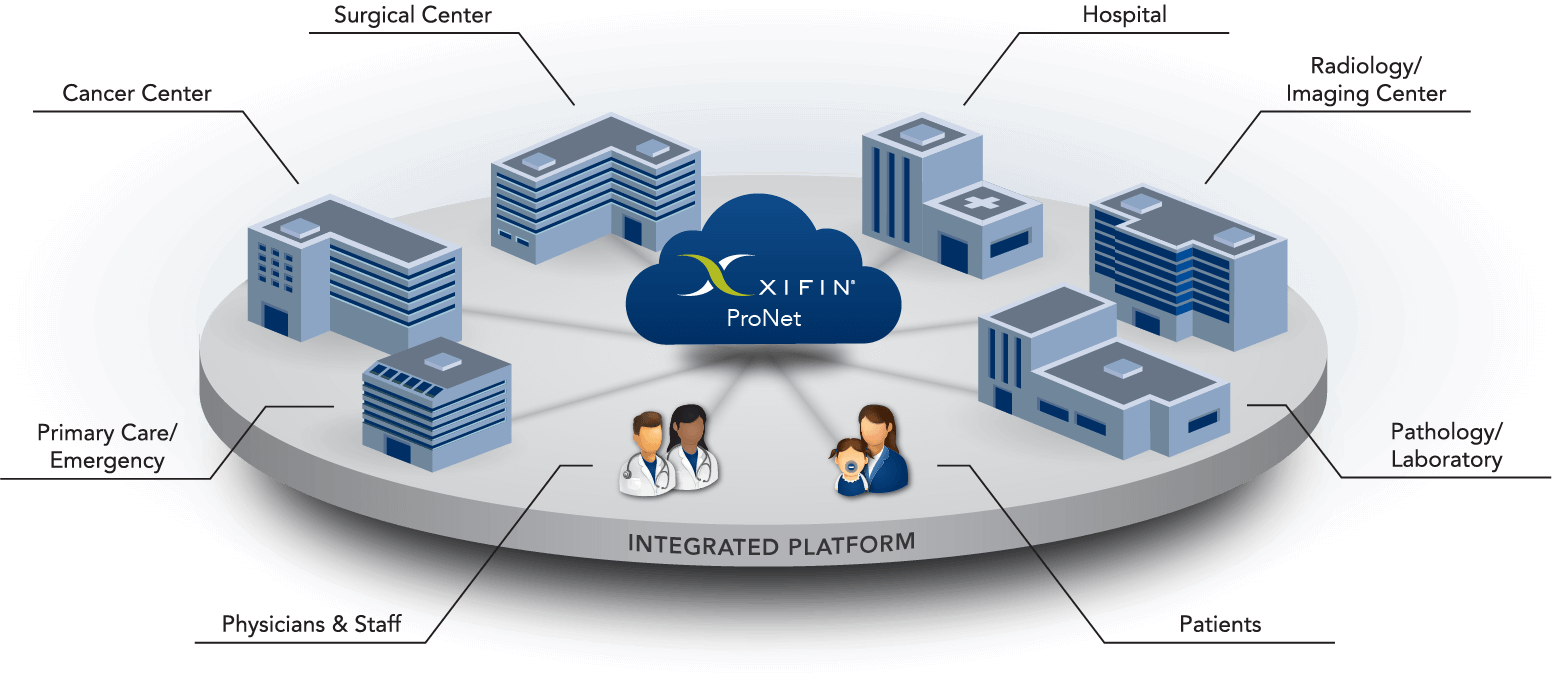 XIFIN ProNet Integrated Platform