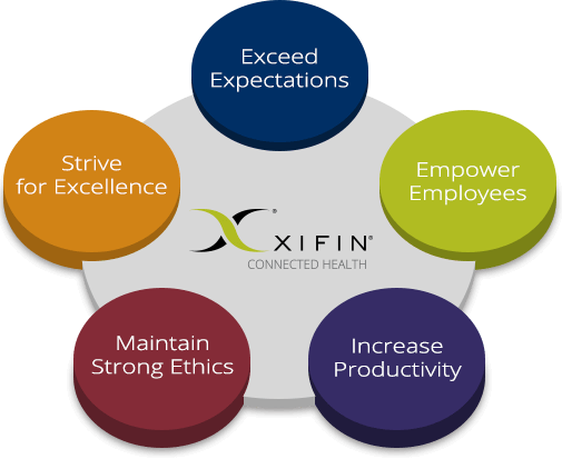 XIFIN Values
