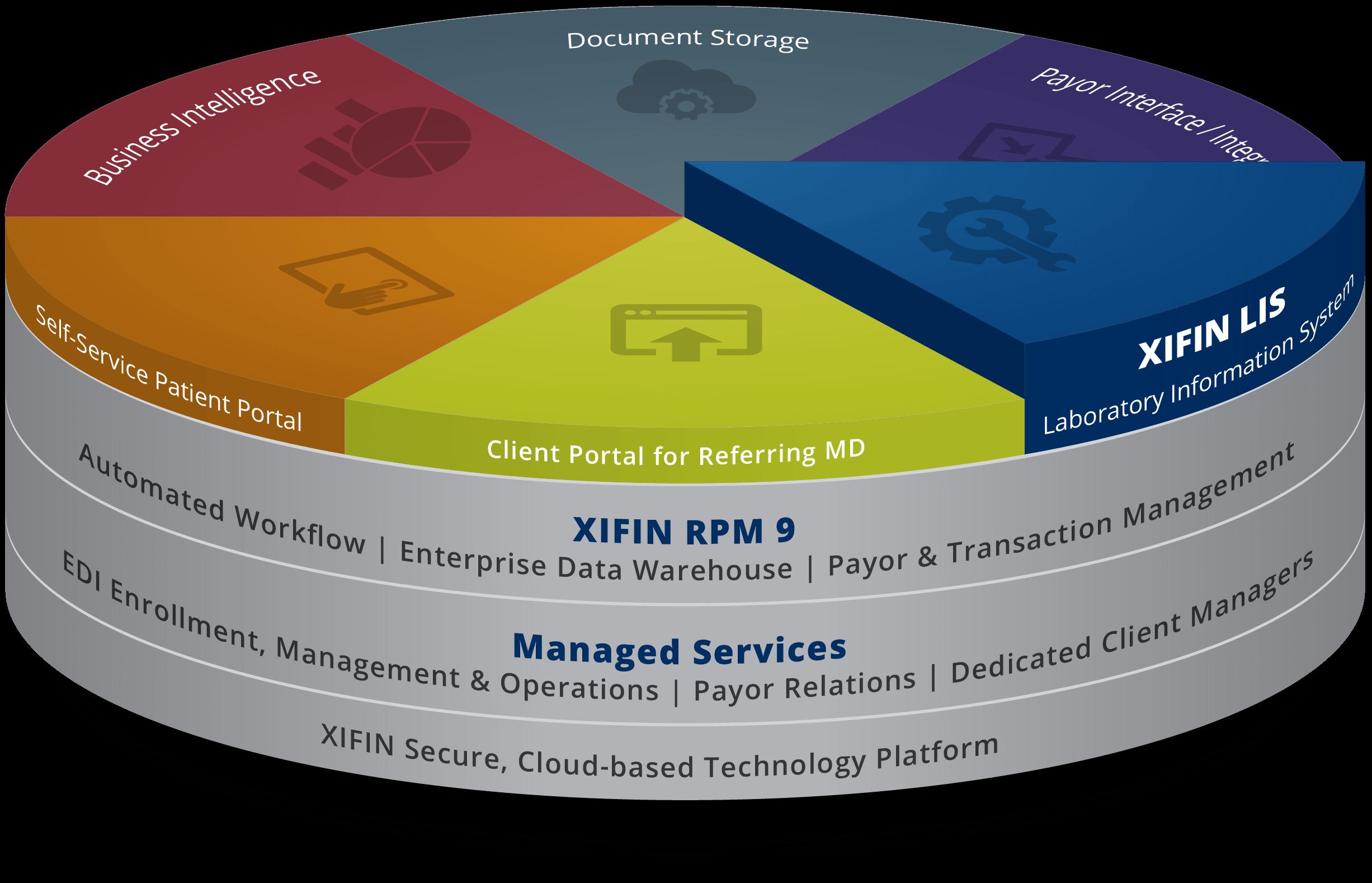 XIFIN Technology Platform