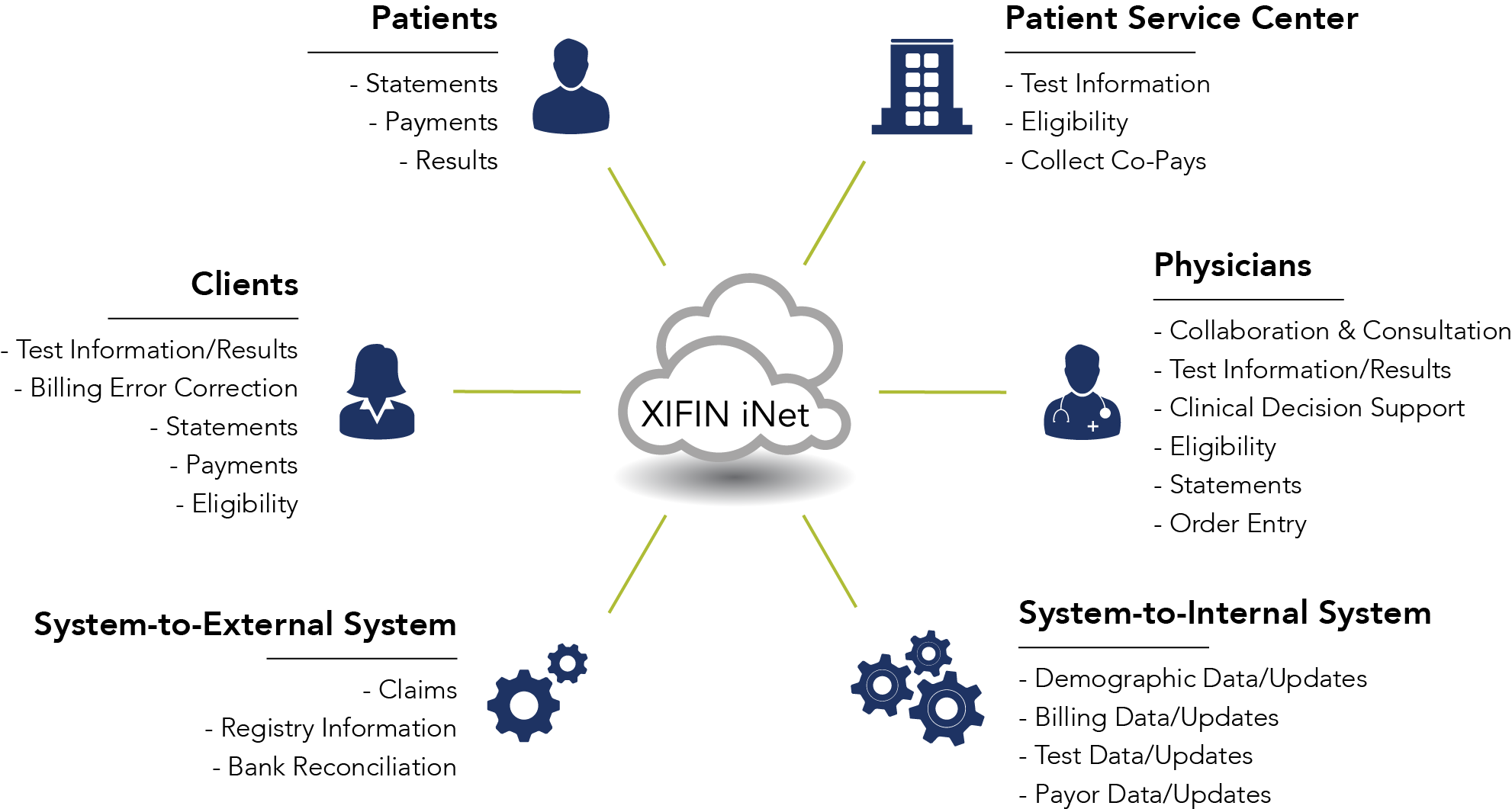 XIFIN iNet Patient and Web Services