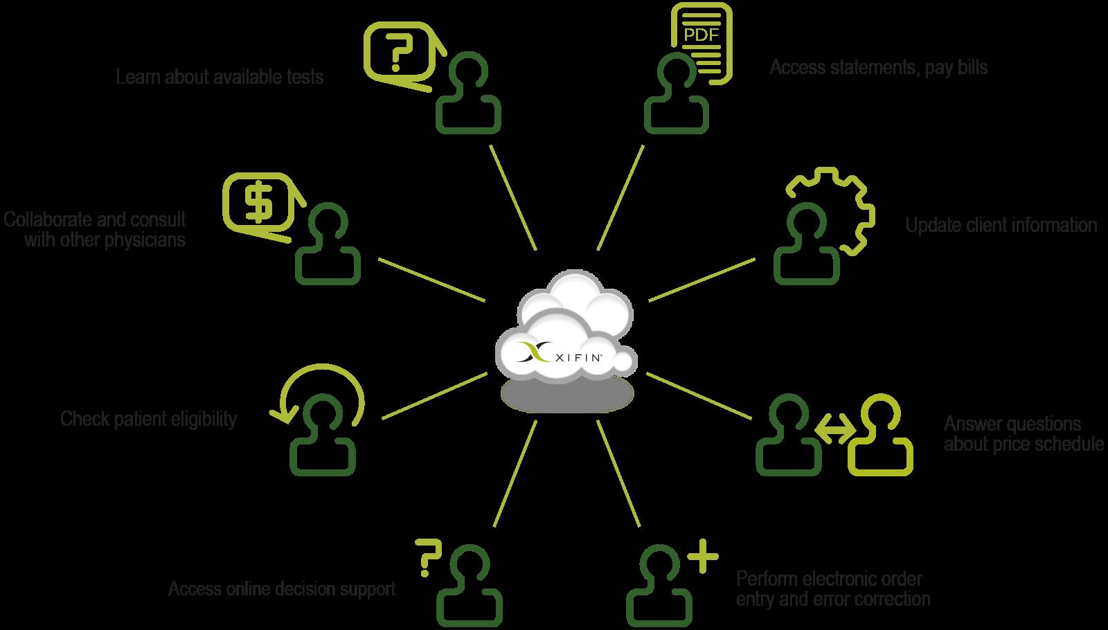 XIFIN iNet Client Portal