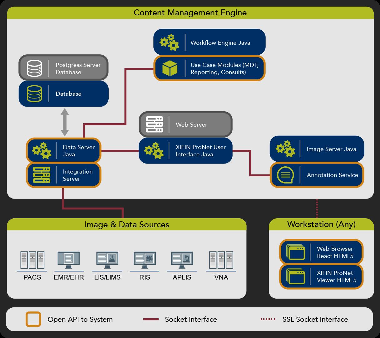 XIFIN ProNet Architecture