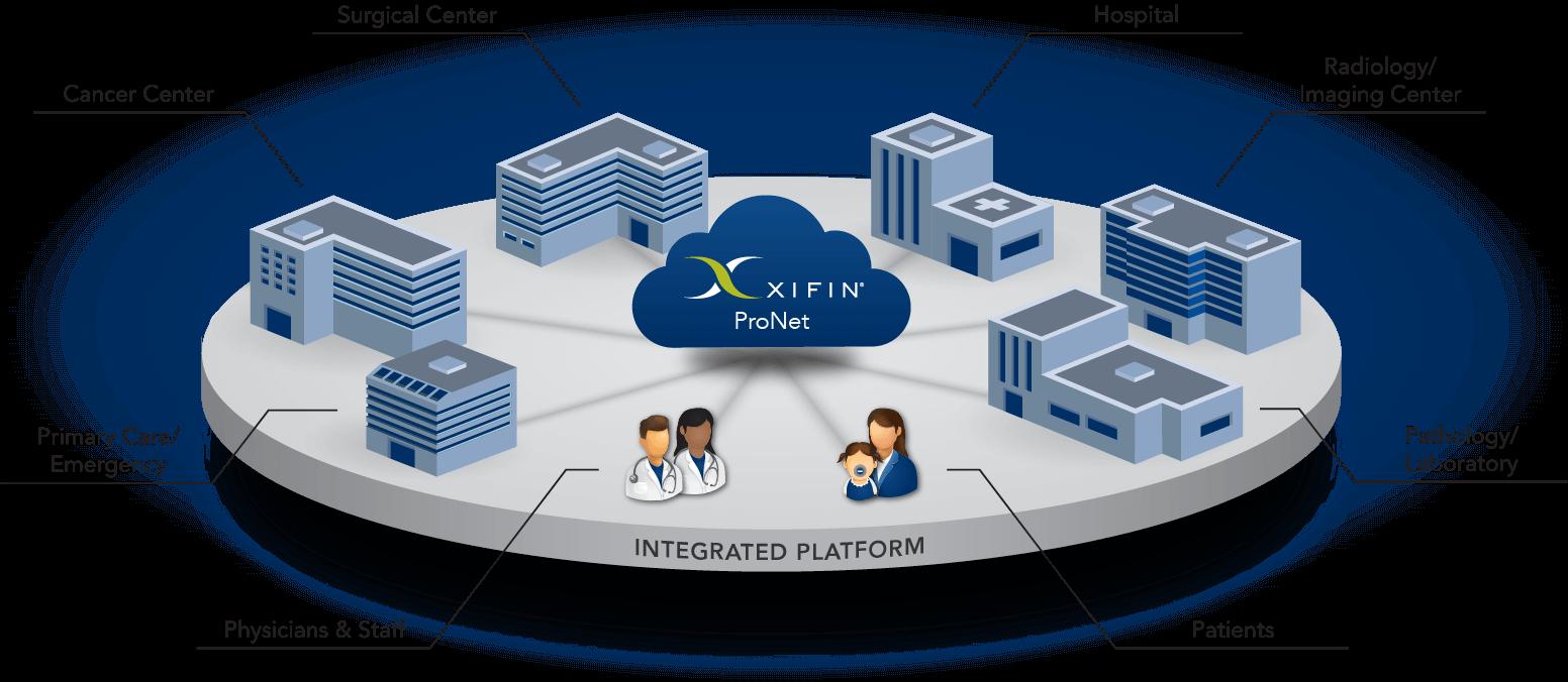 XIFIN ProNet Integrated Platform